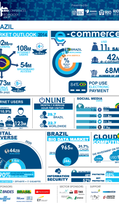 Rio Conferences Technology Infographic 1