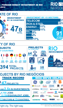 Rio Conferences Technology  Infographic 4