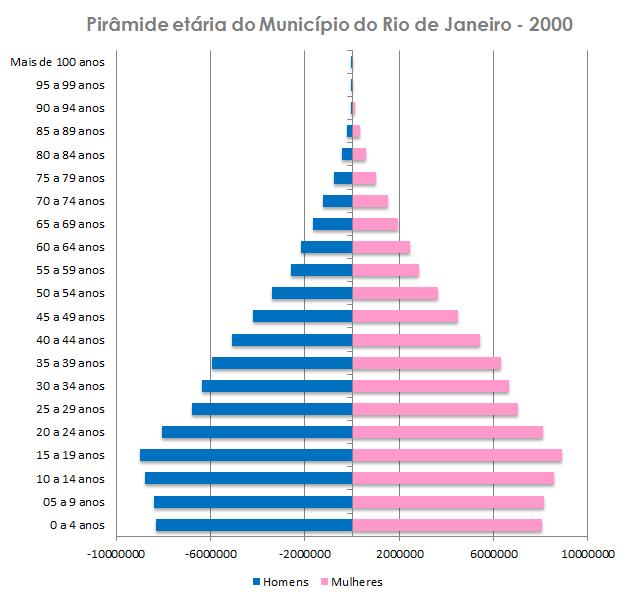 piramide_etaria_2000